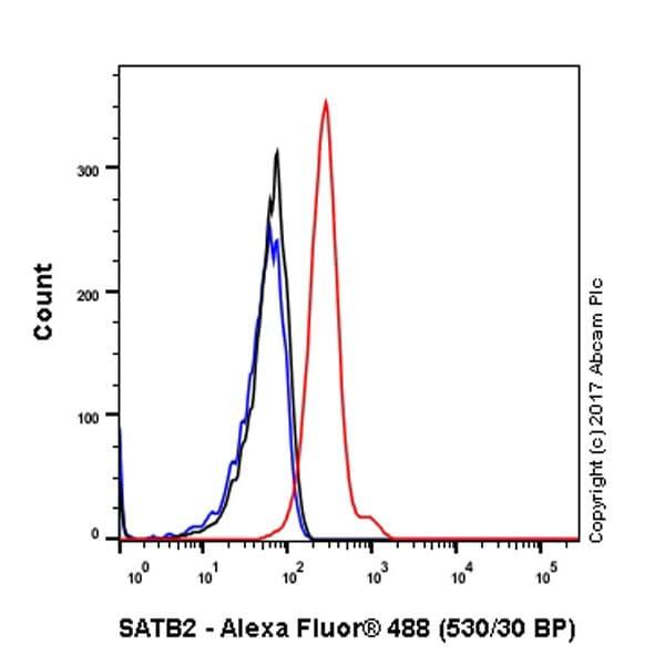 Flow Cytometry (Intracellular) - Anti-SATB2 antibody [EPNCIR130A] (ab92446)