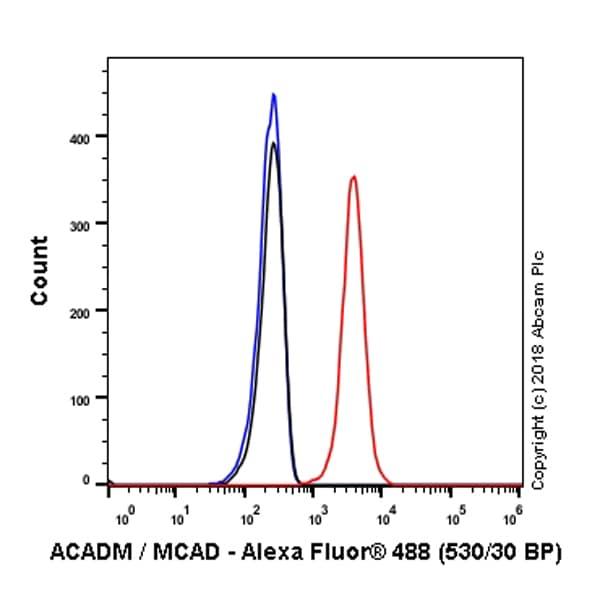 Flow Cytometry (Intracellular) - Anti-ACADM/MCAD antibody [EPR3708] (ab92461)