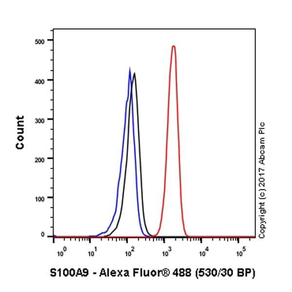 Flow Cytometry (Intracellular) - Anti-S100A9 antibody [EPR3555] (ab92507)