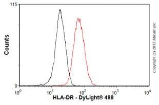 Flow Cytometry (Intracellular) - Anti-HLA-DR antibody [EPR3692] (ab92511)
