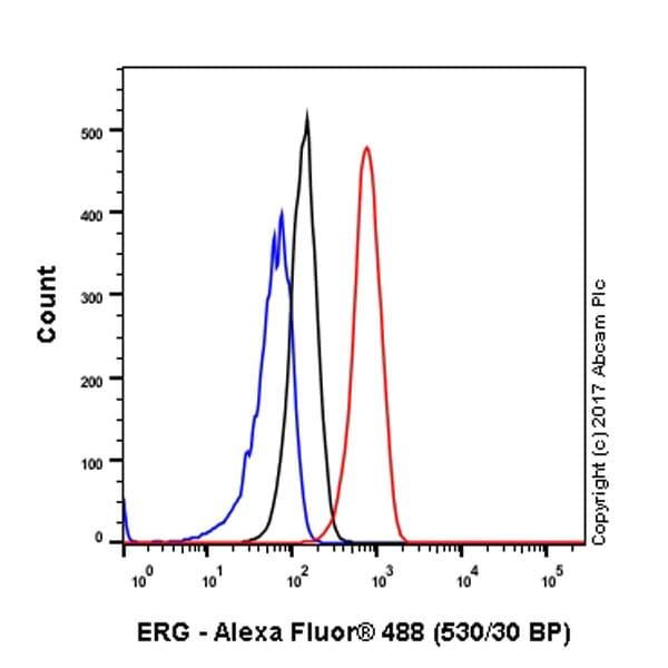 Flow Cytometry (Intracellular) - Anti-ERG antibody [EPR3864] (ab92513)