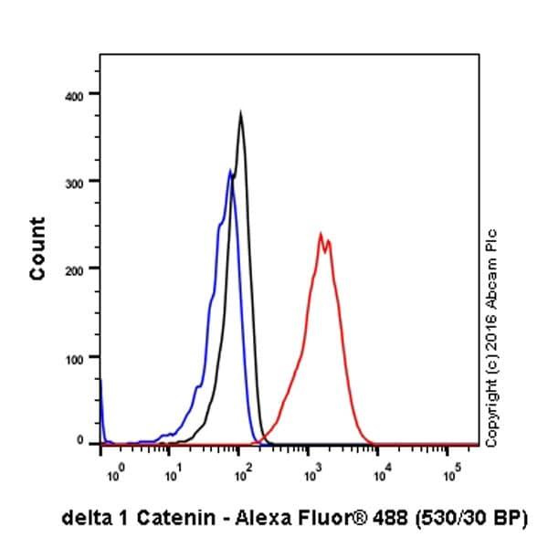 Flow Cytometry (Intracellular) - Anti-delta 1 Catenin/CAS antibody [EPR357(2)] (ab92514)