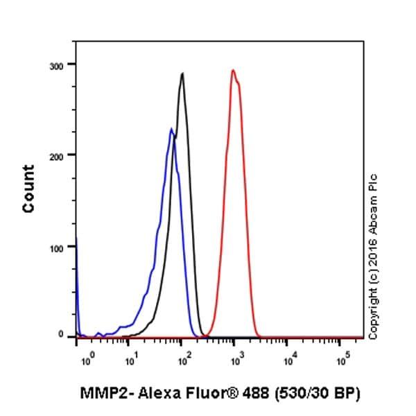 Flow Cytometry (Intracellular) - Anti-MMP2 antibody [EPR1184] (ab92536)