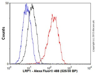 Flow Cytometry - Anti-LRP1 antibody [EPR3724] (ab92544)