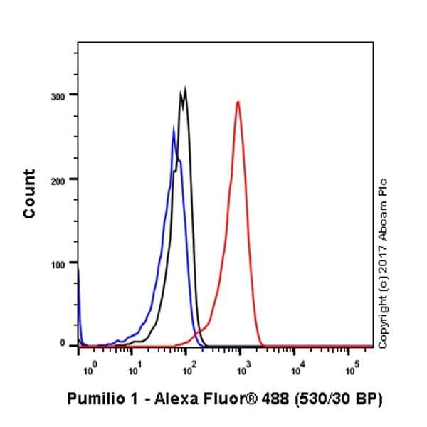 Flow Cytometry (Intracellular) - Anti-Pumilio 1 antibody [EPR3795] (ab92545)