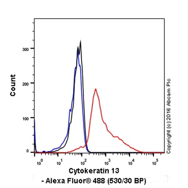 Flow Cytometry (Intracellular) - Anti-Cytokeratin 13 antibody [EPR3671] (ab92551)