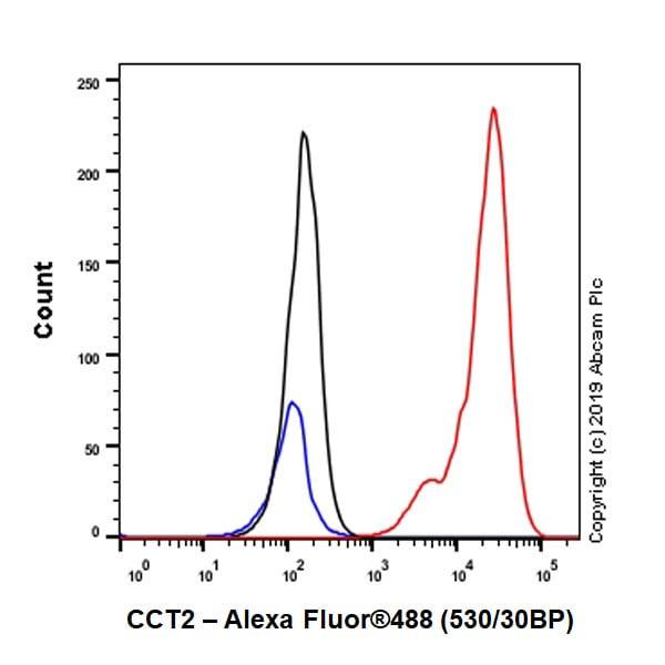 Flow Cytometry (Intracellular) - Anti-CCT2 antibody [EPR4084] (ab92746)