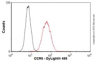 Flow Cytometry - Anti-CCR6 antibody [MM0066-3L1] (ab93086)