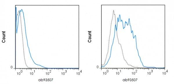 Flow Cytometry - PE Anti-CD80 antibody [16-10A1] (ab93507)