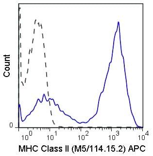 Flow Cytometry - APC Anti-MHC Class II antibody [M5/114.15.2] (ab93559)