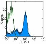 Flow Cytometry - PE Anti-CD19 antibody [MB19-1] (ab93562)