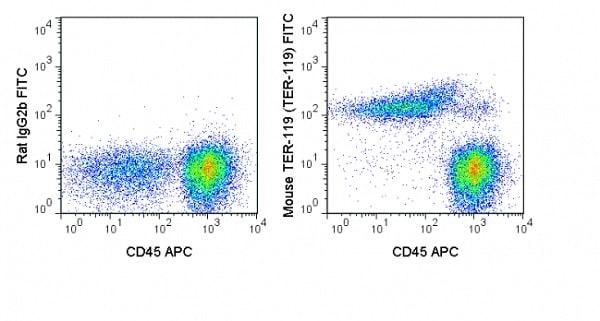 Flow Cytometry - FITC Anti-Ly76 antibody [TER-119] (ab93587)