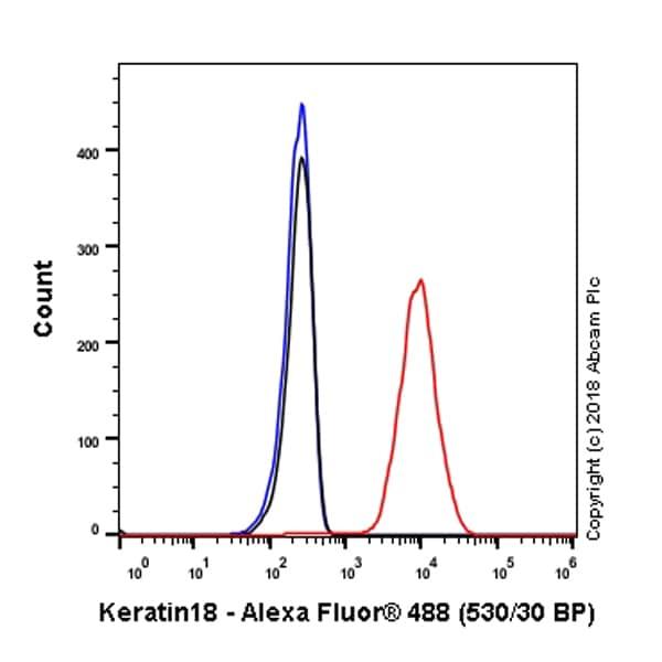 Flow Cytometry - Anti-Cytokeratin 18 antibody [SP69] (ab93741)