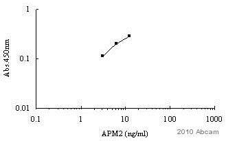 Indirect ELISA - Human APM2 peptide (ab95393)