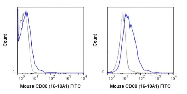Flow Cytometry - FITC Anti-CD80 antibody [16-10A1] (ab95550)