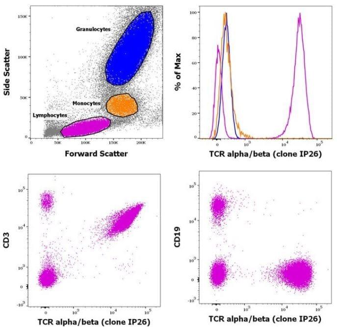 Flow Cytometry - Biotin Anti-TCR alpha + TCR beta antibody [IP26] (ab95647)
