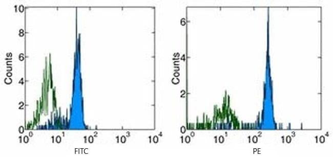 Flow Cytometry - Anti-CD116 antibody [4H1] (ab95681)