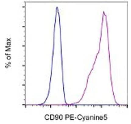 Flow Cytometry - PE/Cy5® Anti-CD90 / Thy1 antibody [5E10] (ab95698)
