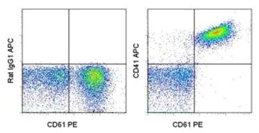 Flow Cytometry - APC Anti-CD41 antibody [MWReg30] (ab95725)