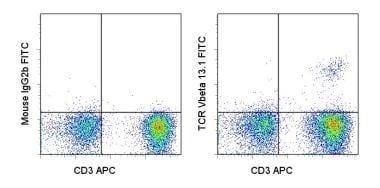 Flow Cytometry - FITC Anti-TCR V beta 13.1 antibody [H131] (ab95736)