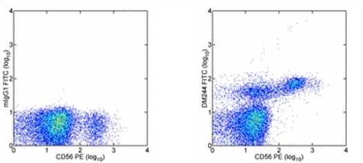 Flow Cytometry - FITC Anti-2B4 antibody [DM244] (ab95806)