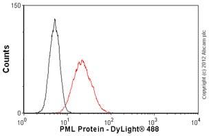 Flow Cytometry - Anti-PML Protein antibody [C7] (ab96051)