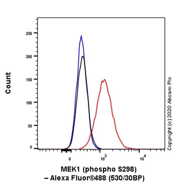 Flow Cytometry (Intracellular) - Anti-MEK1 (phospho S298) antibody [EPR3338] (ab96379)