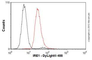 Flow Cytometry - Anti-IRE1 antibody [9F2] (ab96481)