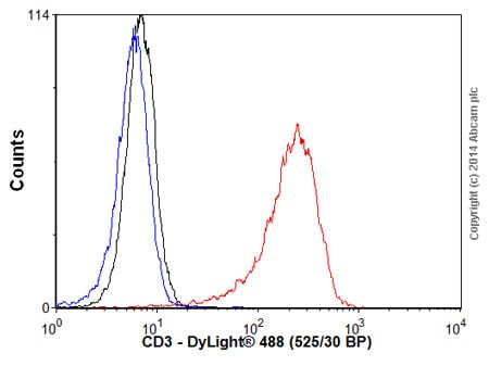Flow Cytometry - Goat Anti-Mouse IgG H&L (DyLight® 488) (ab96871)