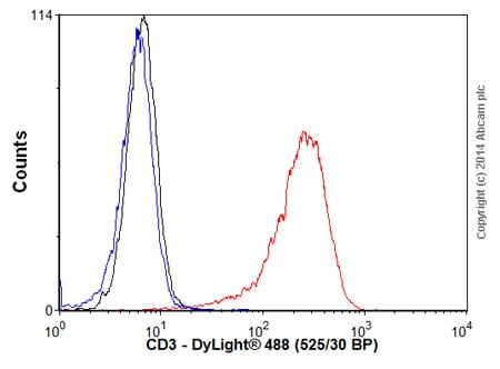 Flow Cytometry - Goat Anti-Mouse IgG H&L (DyLight® 488) preadsorbed (ab96879)