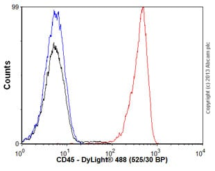 Flow Cytometry - Goat Anti-Rat IgG Fc (DyLight® 488) preadsorbed (ab96971)